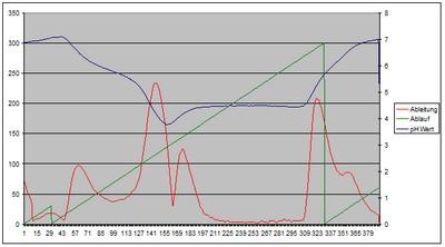 Titration Curve. Acid Capacity 4.3